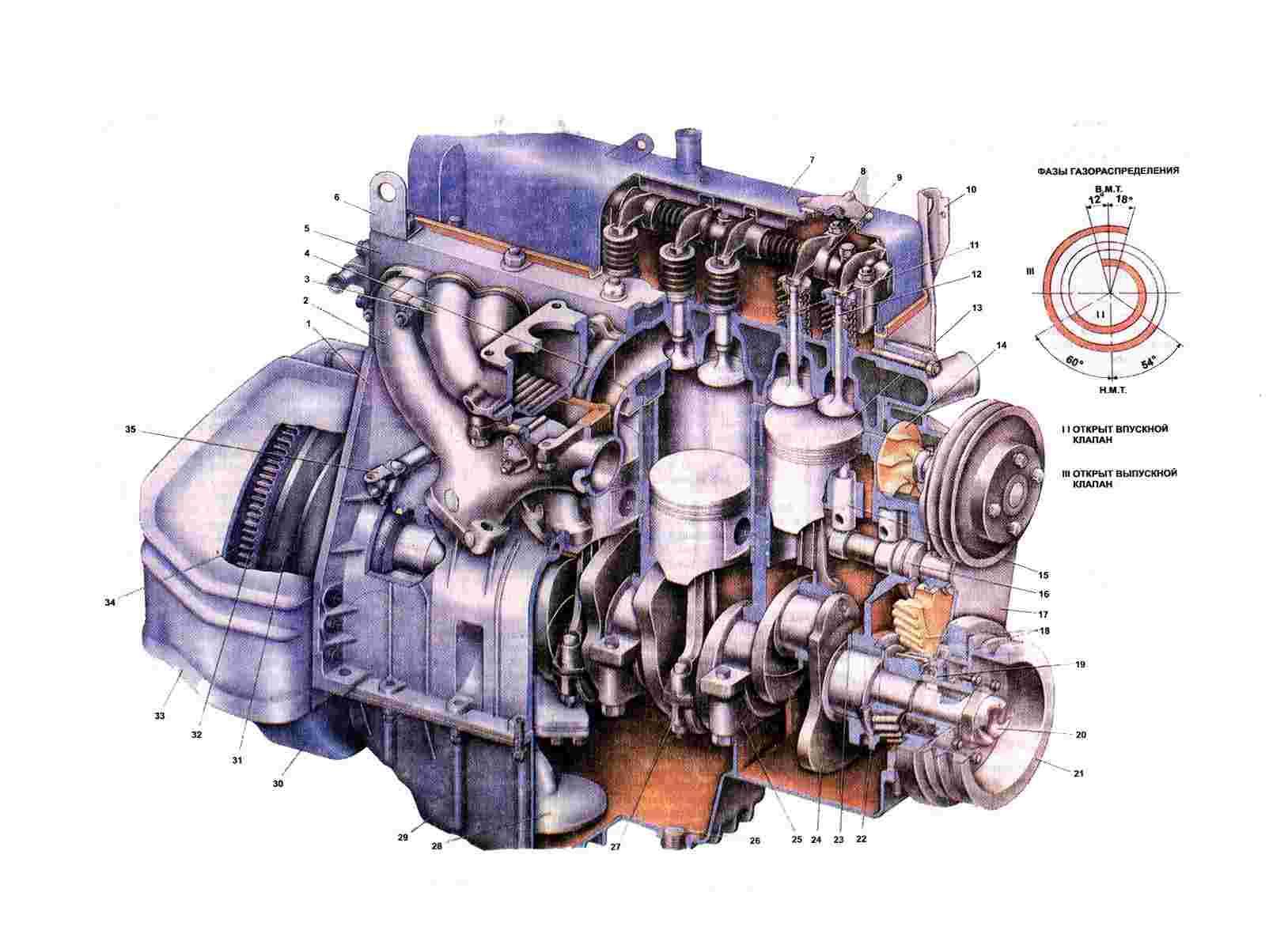 Двигатели 402 и 4021 выпускаются на Заволжском моторном заводе, разработаны на базе и